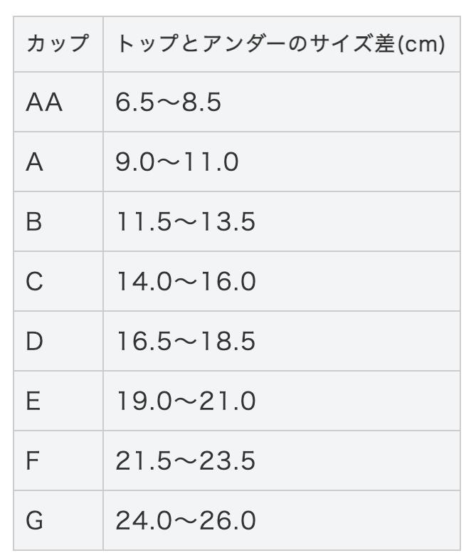 カップサイズ計算表